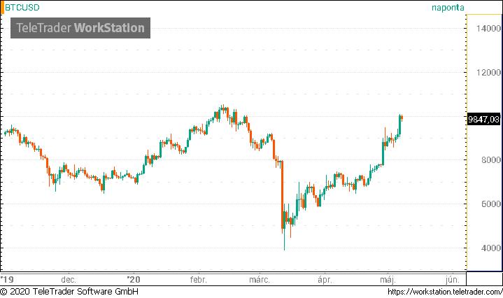 bitcoin emelkedés és csökkenés grafikon)