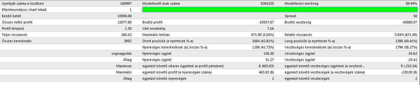 Kezdj el kereskedni akár 1 eurós betéttel