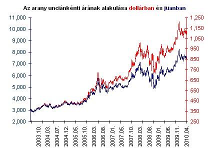 A befektetési alap kategorizálás módszere | vagcars.hu