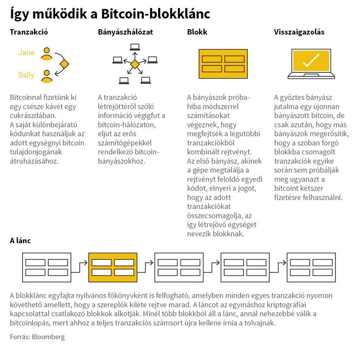 hogyan lehet megtalálni a bitcoin bányászt internetes kereskedelem kezdőknek