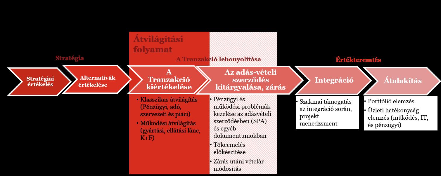 tranzakciós opciók