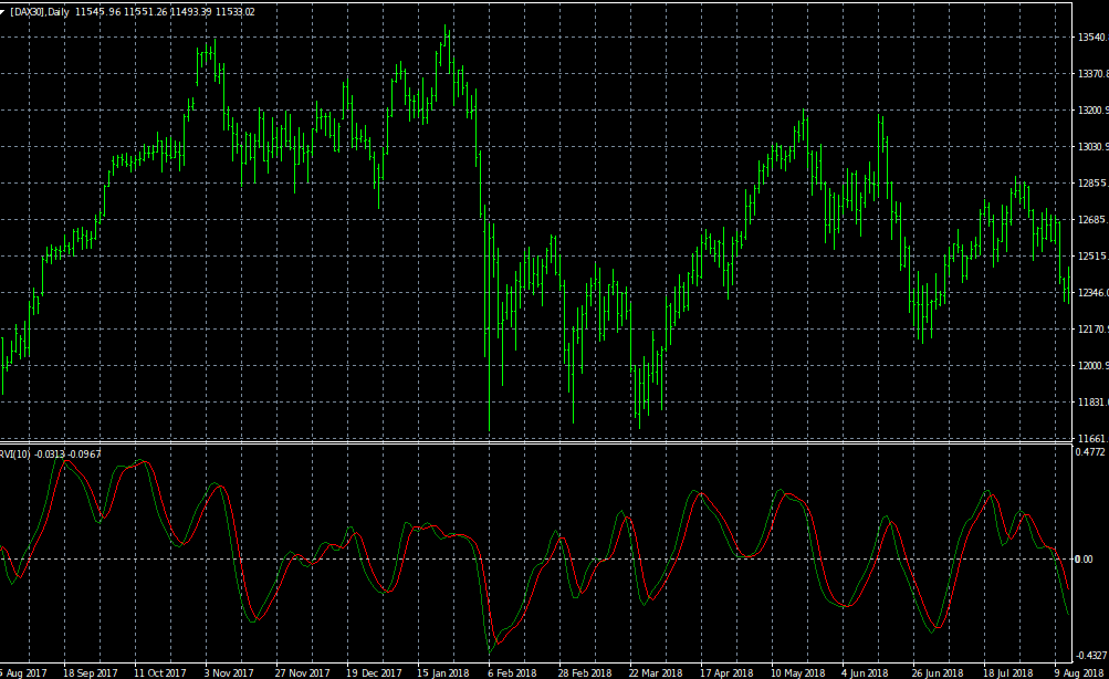 relatív erősségi index bináris opciókban