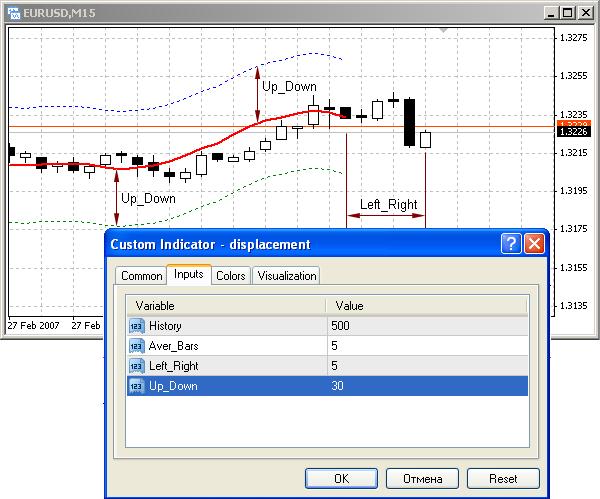 hogyan lehet indikátort létrehozni az opciókhoz a cikk-cakk mutatón alapuló kereskedési stratégia