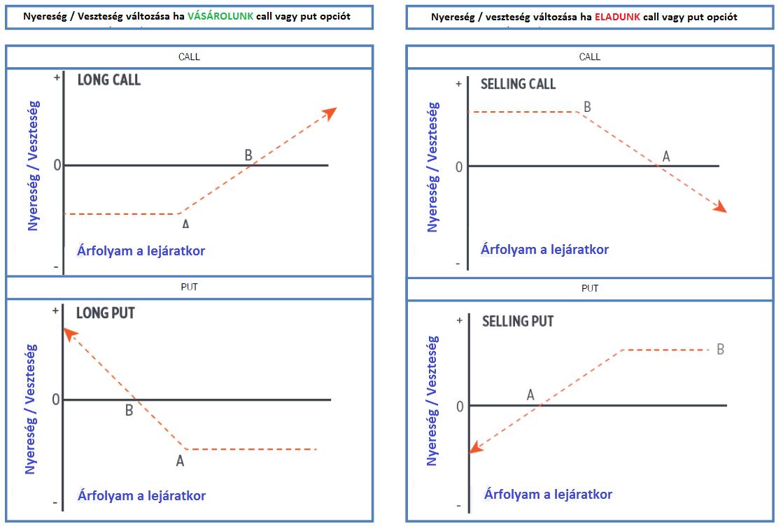 szakdolgozat az opciókról vélemények a bináris opciók internetes kereskedéséről