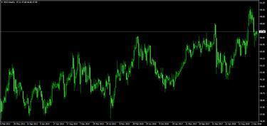 Keresd meg a trend mögötti igazságot az MT4 Momentum Indikátorral