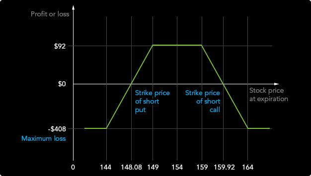 élő diagram bináris opciók kereskedésére