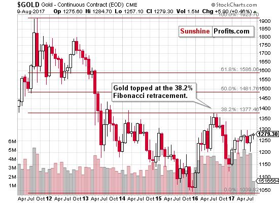 Fibonacci visszakövetés Hogyan lehet javítani az előrejelzéseit Olymp Trade