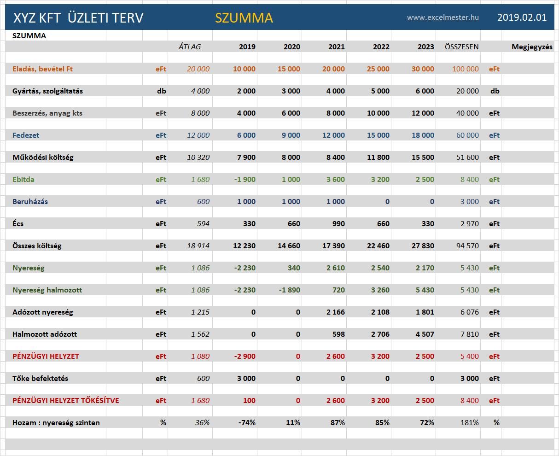 STADAT – A központi költségvetés bevételei és egyenlege (–)