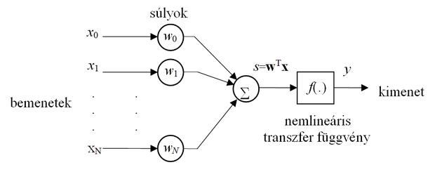 neurális hálózat alapú kereskedési robot