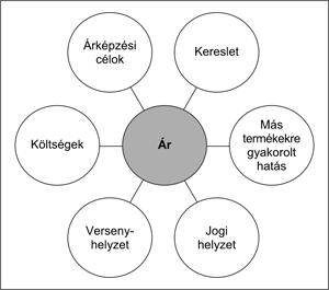opciós árképzési gyakorlat)
