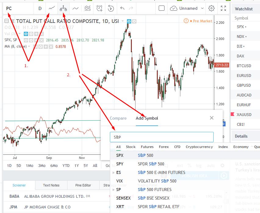 Előrejelzés a tőzsdén a Put/Call ráta segítségével, piaci hangulat figyelése