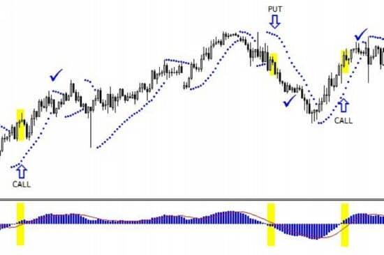 parabolikus sar bináris opciókban hogyan lehet pénzt keresni befektetéssel 70