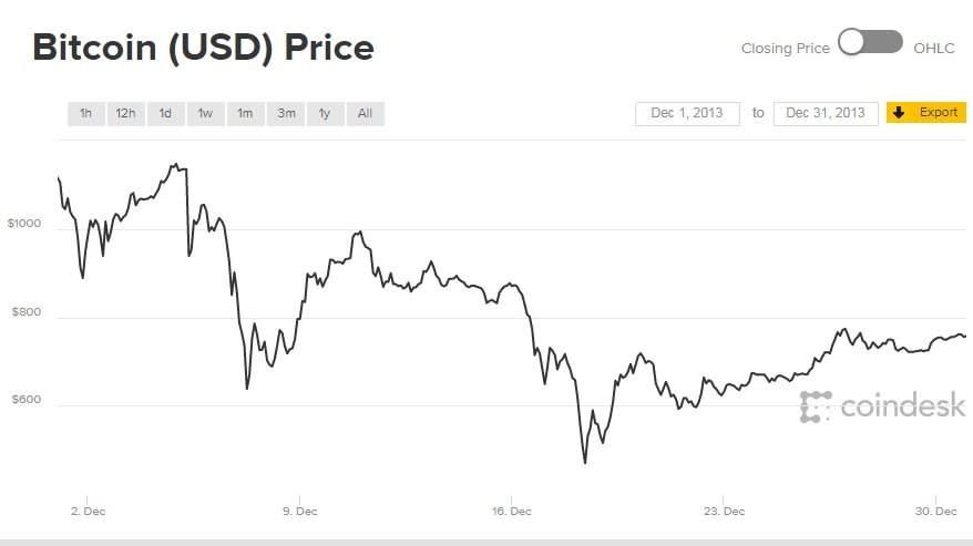konverter bitcoin dollárra