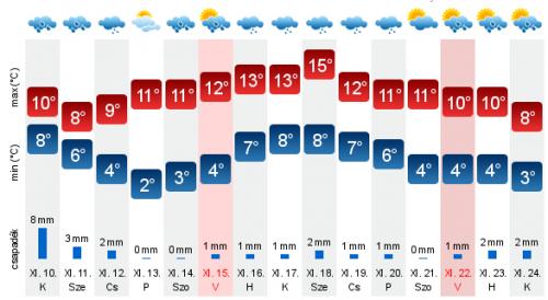 Megjött a friss időjárás-előrejelzés a jövő hétre
