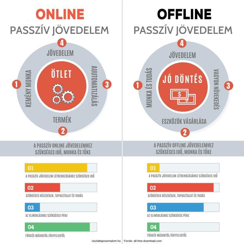 passzív jövedelem az interneten befektetés nélkül)