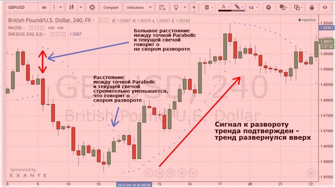 Parabolikus SAR | A legegyszerűbb módja a kereskedési irány kiválasztásának Olymp Trade