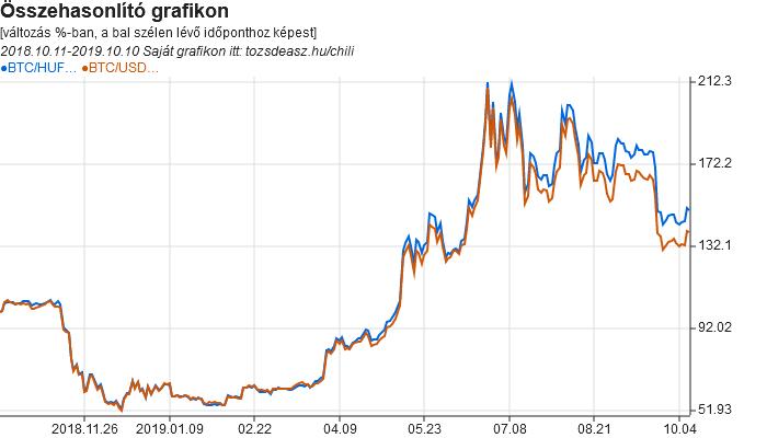 bitcoin-dollár árfolyam minden időre bináris opciók alkudozása