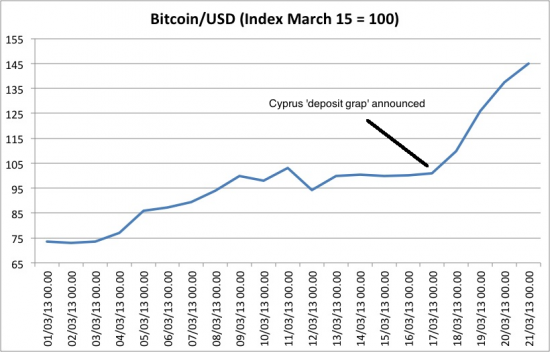a bitcoin emelkedése és bukása)