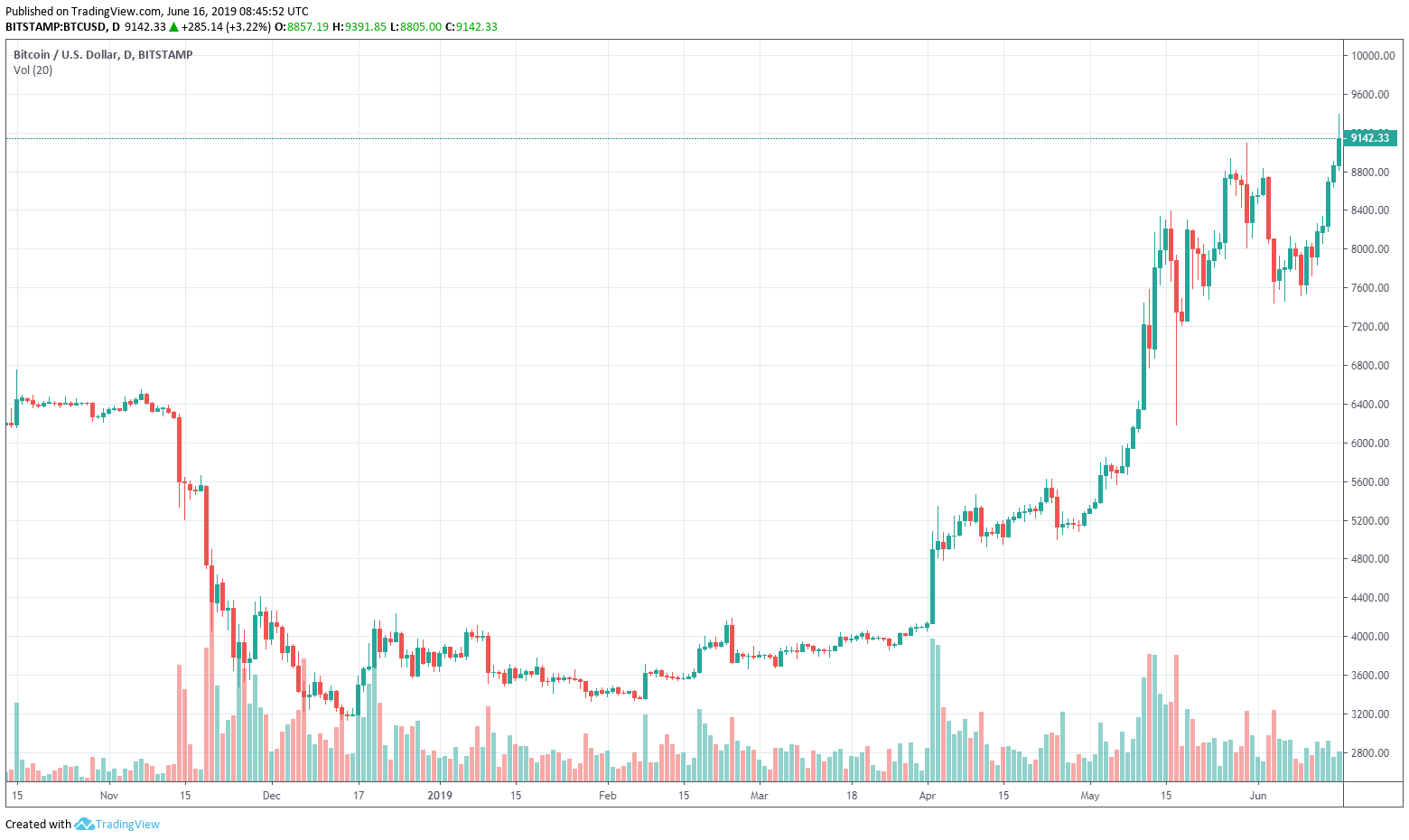 A Bitcoin növekedése ma