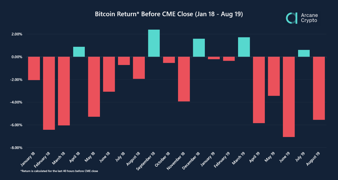 a bitcoin árfolyama csökken