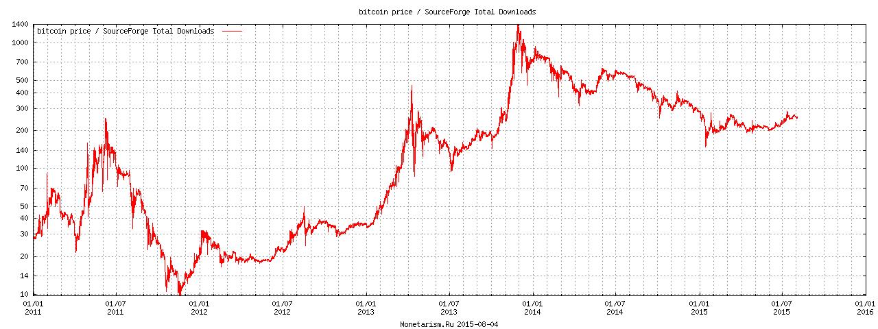 Startlap fórum:: Bitcoin, Satoshi gyűjtés - Startlap fórum:
