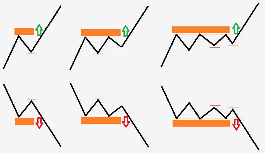 kereskedők kereskedési szintje