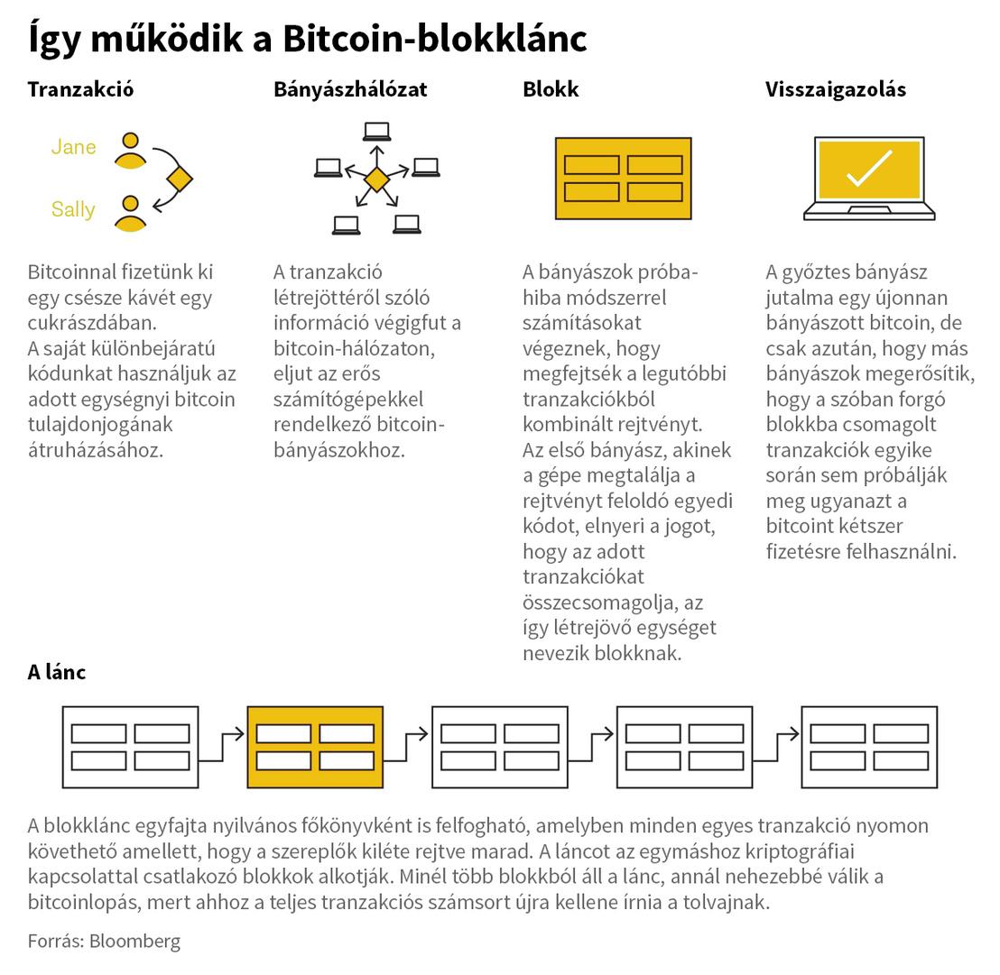 adósságba kerül a bitcoin