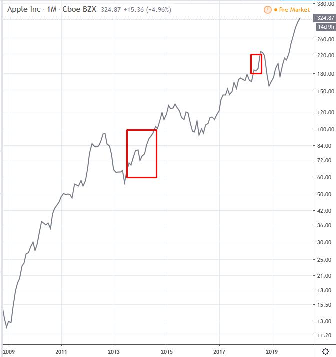 mi a különbség a trendvonalak között)