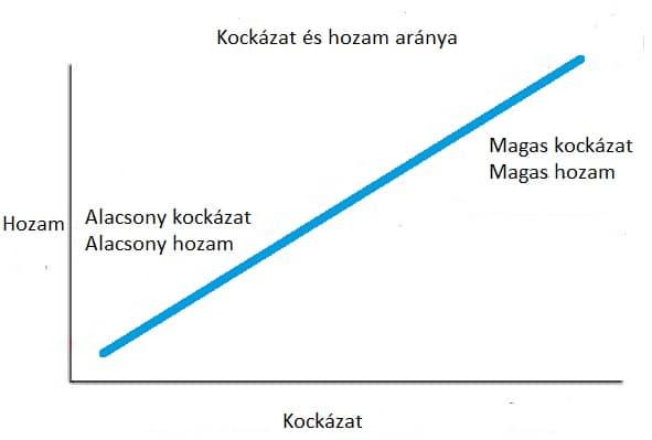 befektetések az internetes startupokba)