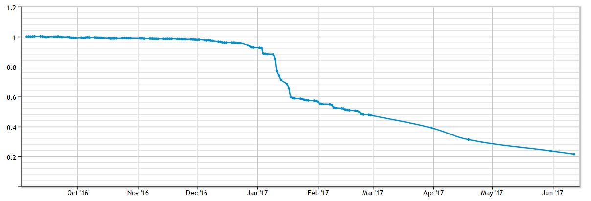 befektetések internetes alapokba
