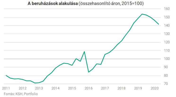 Nagyot zuhantak a magyar beruházások a koronavírus-válságban - vagcars.hu