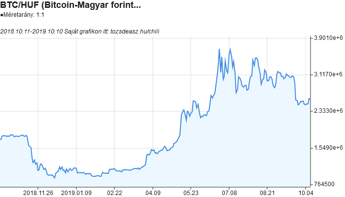 mennyi a bitcoin a legelején