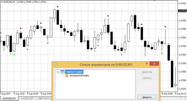 Bináris trend kereskedelem. Bináris opciók trendkereskedelmi stratégiája. Dolgozzunk egy trenddel
