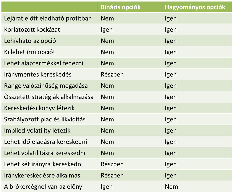bináris opciós kereskedési jelentések)