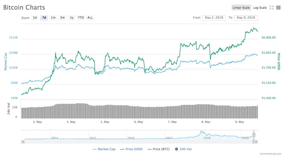 Bitcoin diagram a héten)