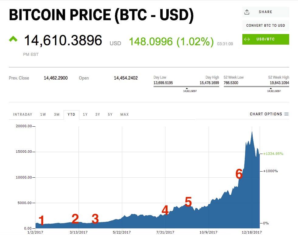bitcoin milyen algoritmus