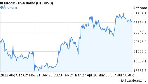 Bitcoin árfolyam-előrejelzés a mai napra a dollárral szemben bináris opciós platform minimális betéttel