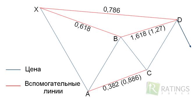 gartley stratégia bináris opciókhoz)