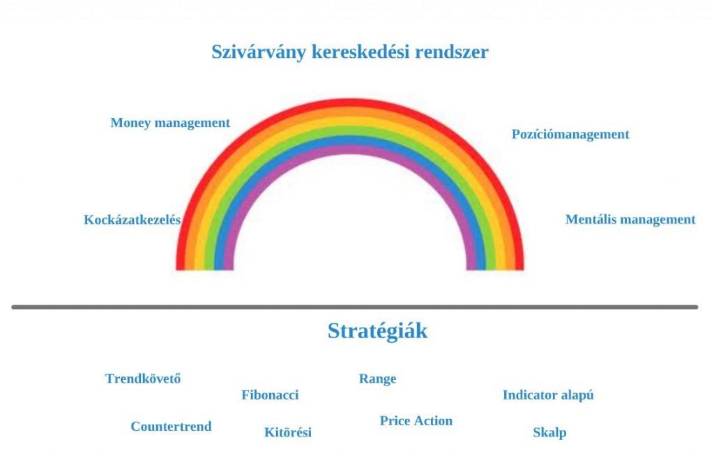 kereskedési rendszer jelei