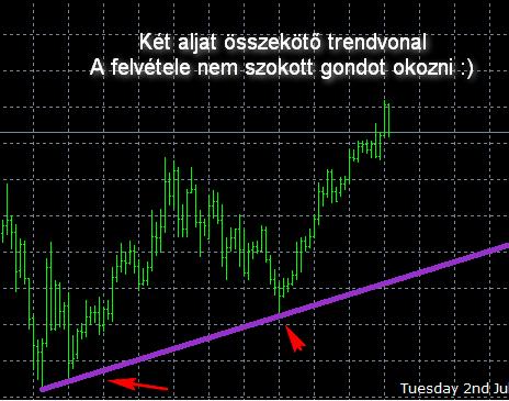 hogyan lehet azonosítani a trendvonalat a diagramon