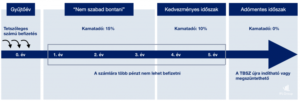 Erste Befektetési Zrt. - TBSZ jogszabályi háttér