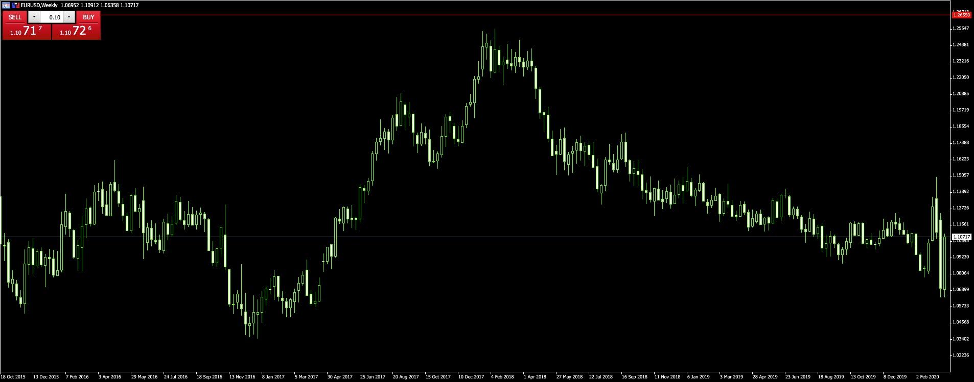 NFP kereskedési stratégia az EURUSD, GBPUSD és XAUUSD számára - Forex Lens