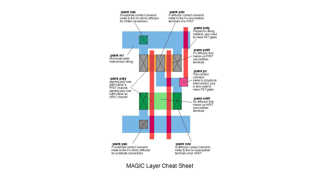 típusú opciók cheat sheet