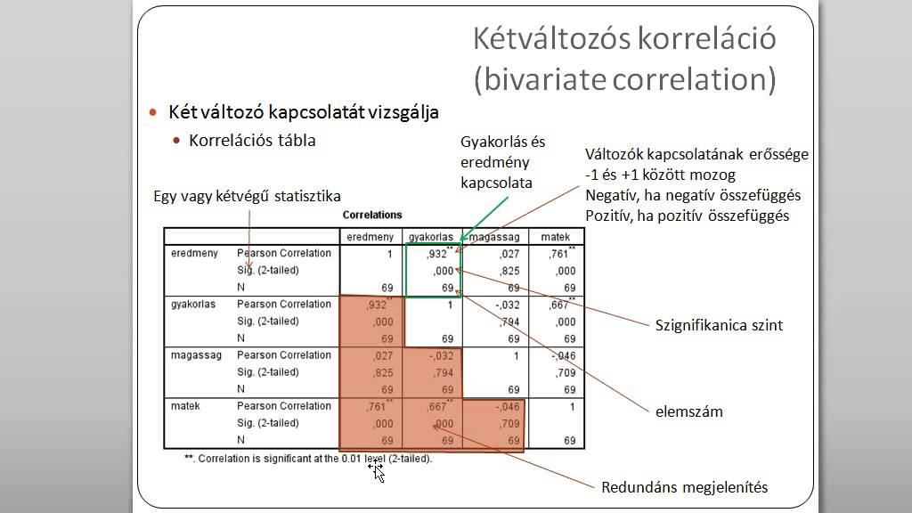 trendvonal korreláció)