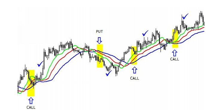 15 Minutes Binary Options Strategy using Pending Order