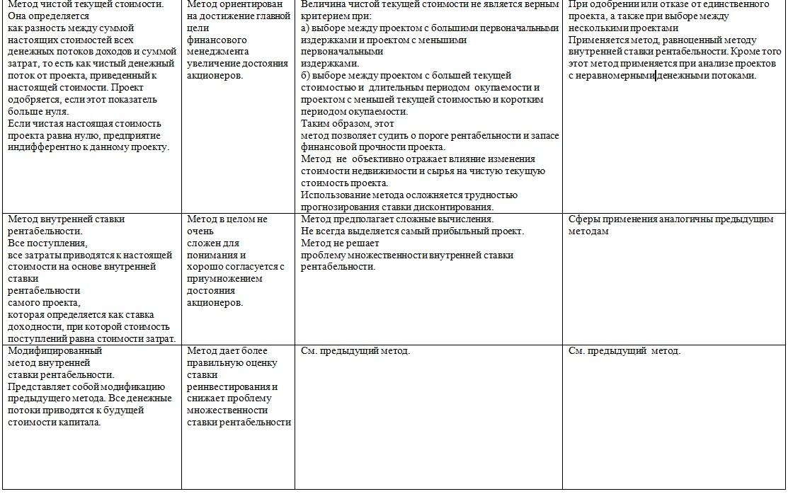egy beruházási projekt értékelése valós lehetőségek módszerével)