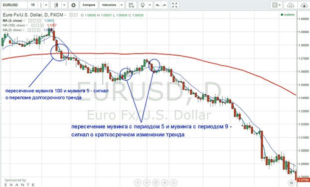 euro bináris opciós jelek