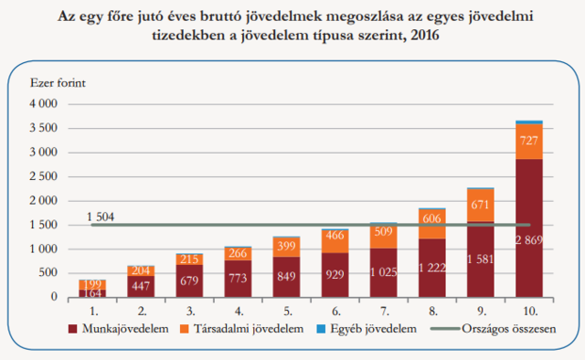 fő és kiegészítő jövedelem)