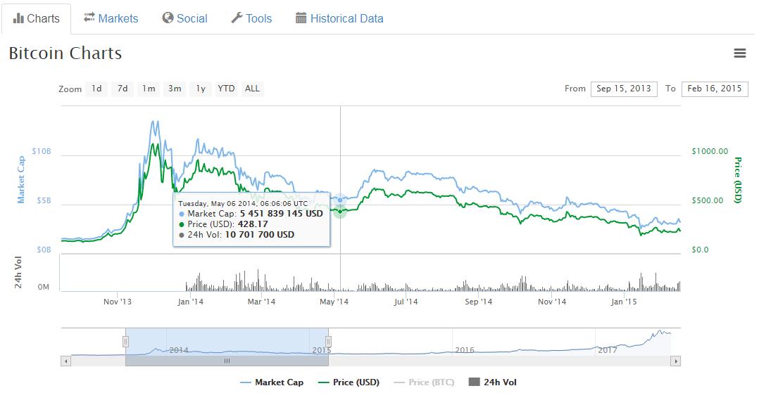 hogyan lehet nagyon gyors bitcoinokat készíteni)