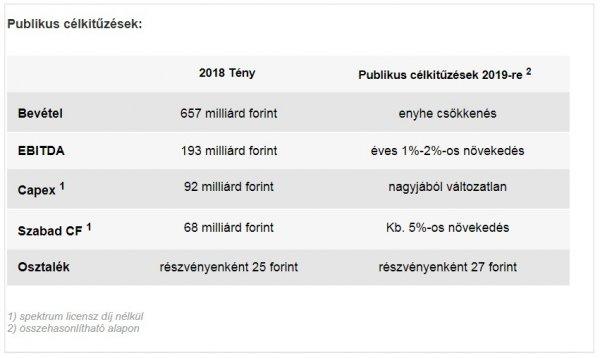 stabil hálózati bevételek)